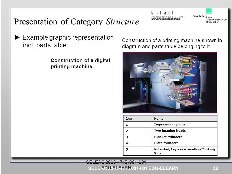 Presentation of Category Structure