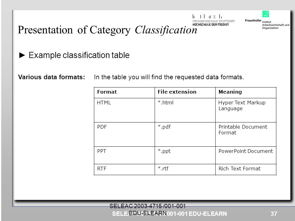 Presentation of Category Classification