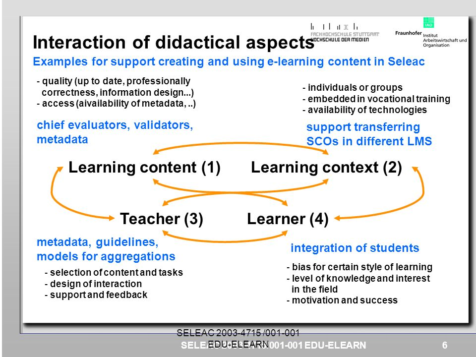 Interaction of didactical aspects