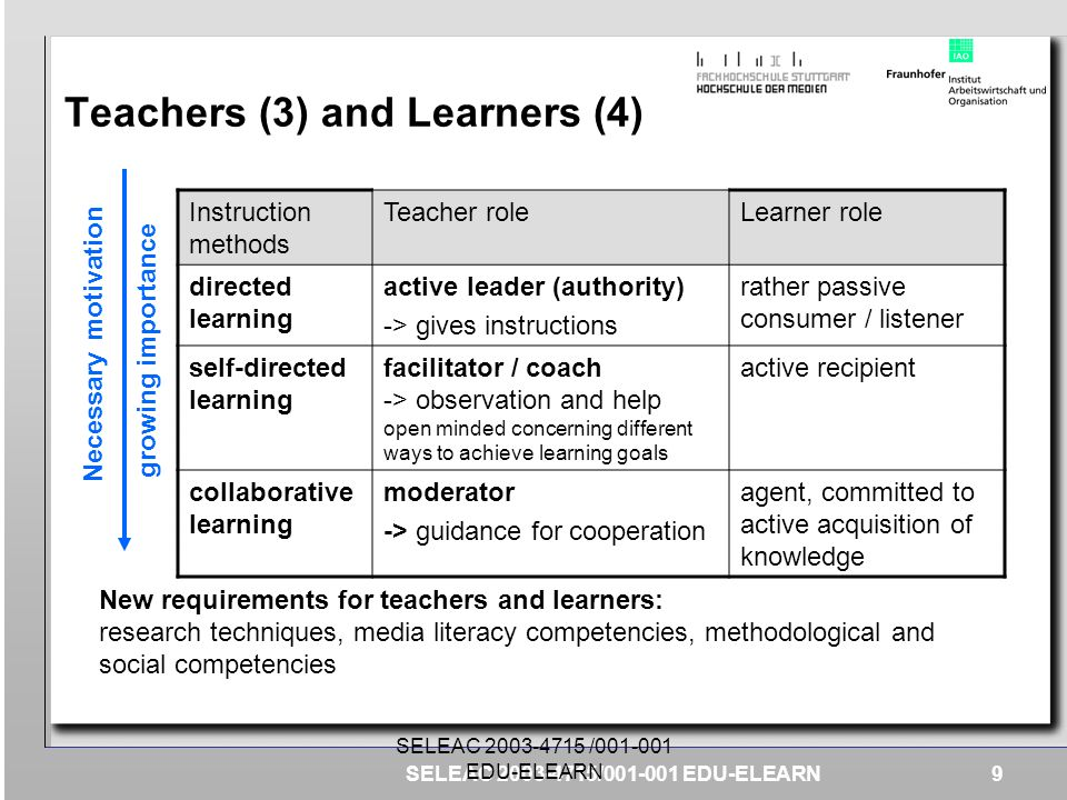 Teachers (3) and Learners (4)