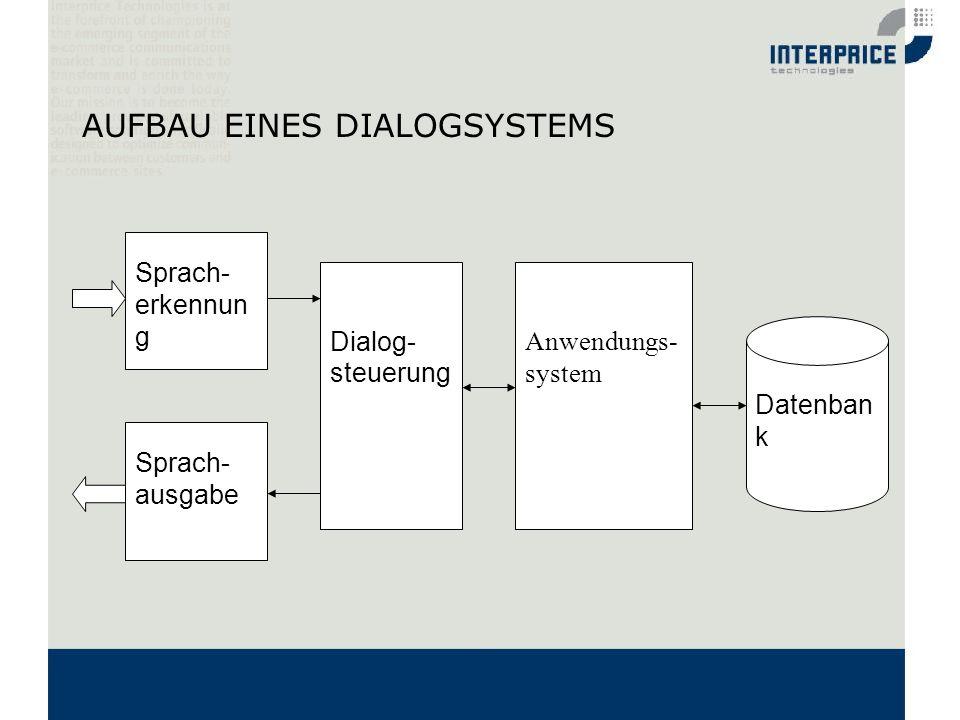 AUFBAU EINES DIALOGSYSTEMS