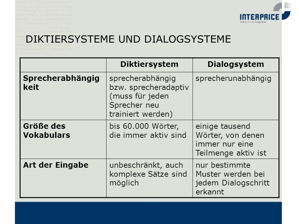 DIKTIERSYSTEME UND DIALOGSYSTEME