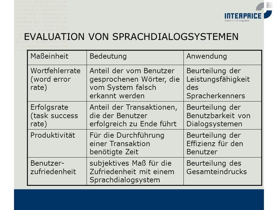 EVALUATION VON SPRACHDIALOGSYSTEMEN