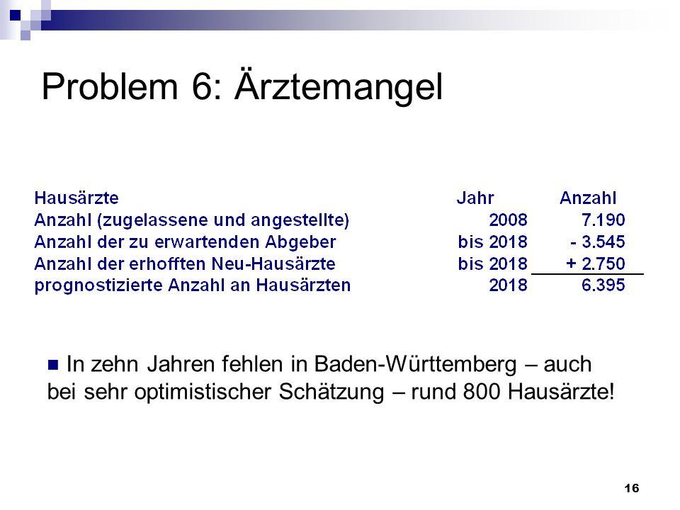 Problem 6: ÄrztemangelIn zehn Jahren fehlen in Baden-Württemberg – auch bei sehr optimistischer Schätzung – rund 800 Hausärzte!