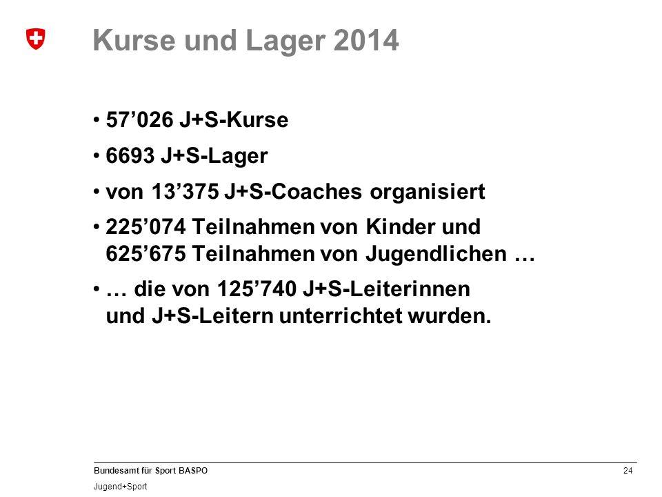 Kurse und Lager 2014 57'026 J+S-Kurse 6693 J+S-Lager