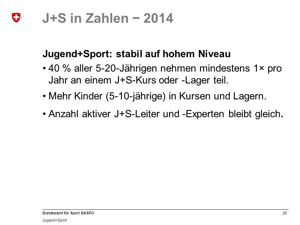 J+S in Zahlen − 2014 Jugend+Sport: stabil auf hohem Niveau