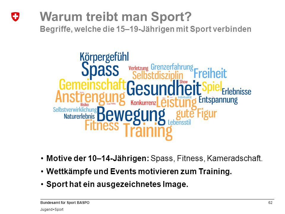 Warum treibt man Sport Begriffe, welche die 15–19-Jährigen mit Sport verbinden