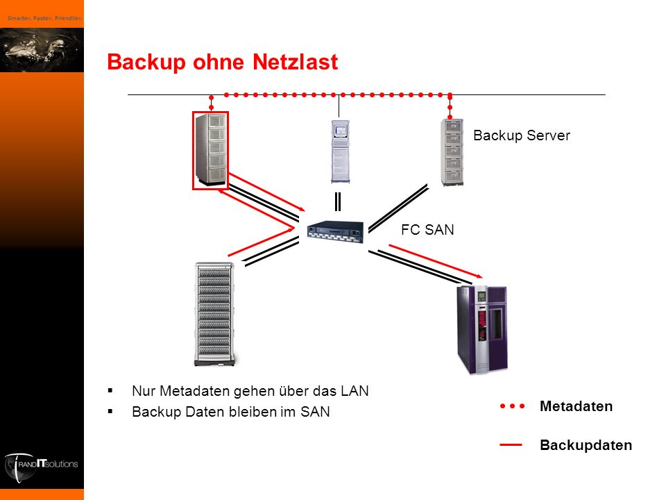 Backup ohne Netzlast Backup Server FC SAN