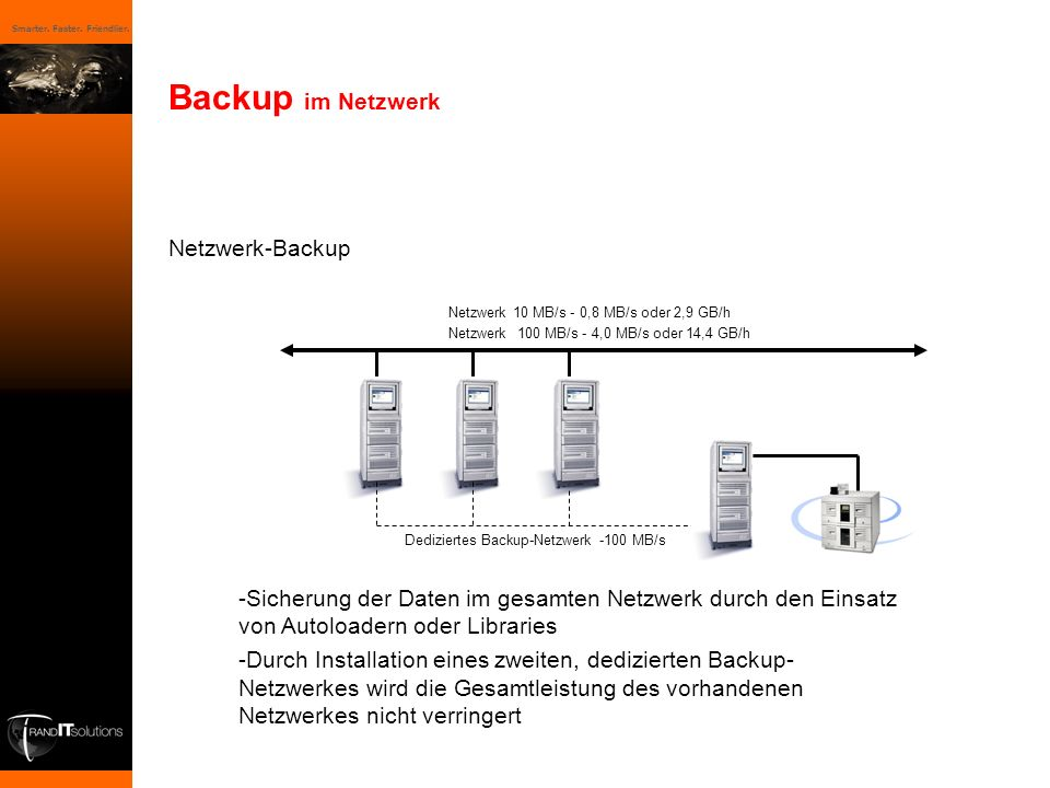 Backup im Netzwerk Netzwerk-Backup
