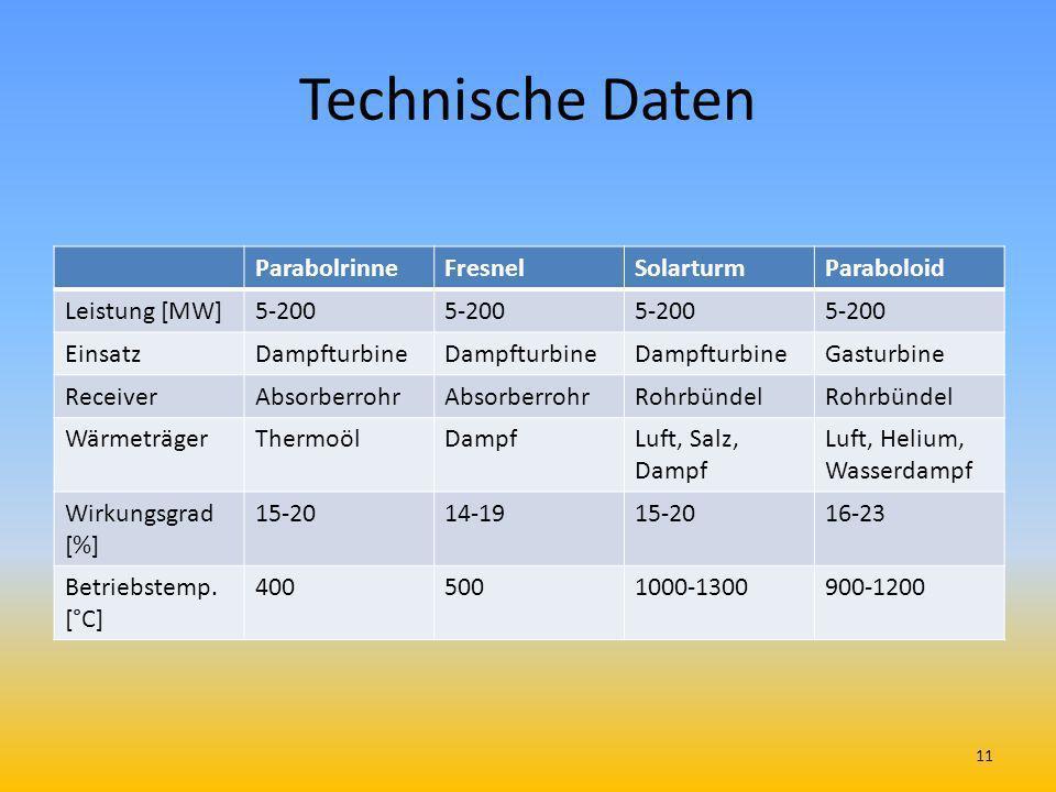 Technische Daten Parabolrinne Fresnel Solarturm Paraboloid