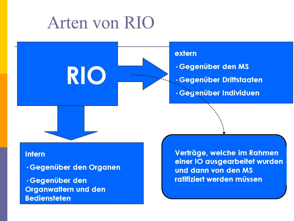 RIO Arten von RIO extern Gegenüber den MS Gegenüber Drittstaaten