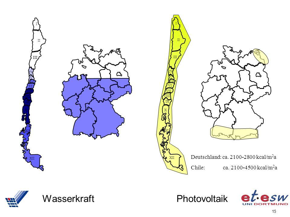Wasserkraft Photovoltaik