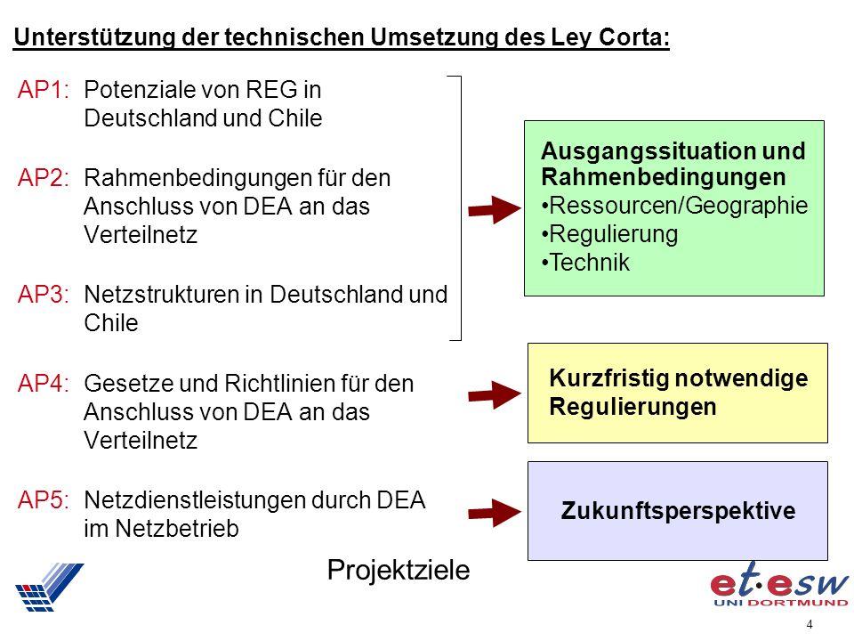 Projektziele Unterstützung der technischen Umsetzung des Ley Corta: