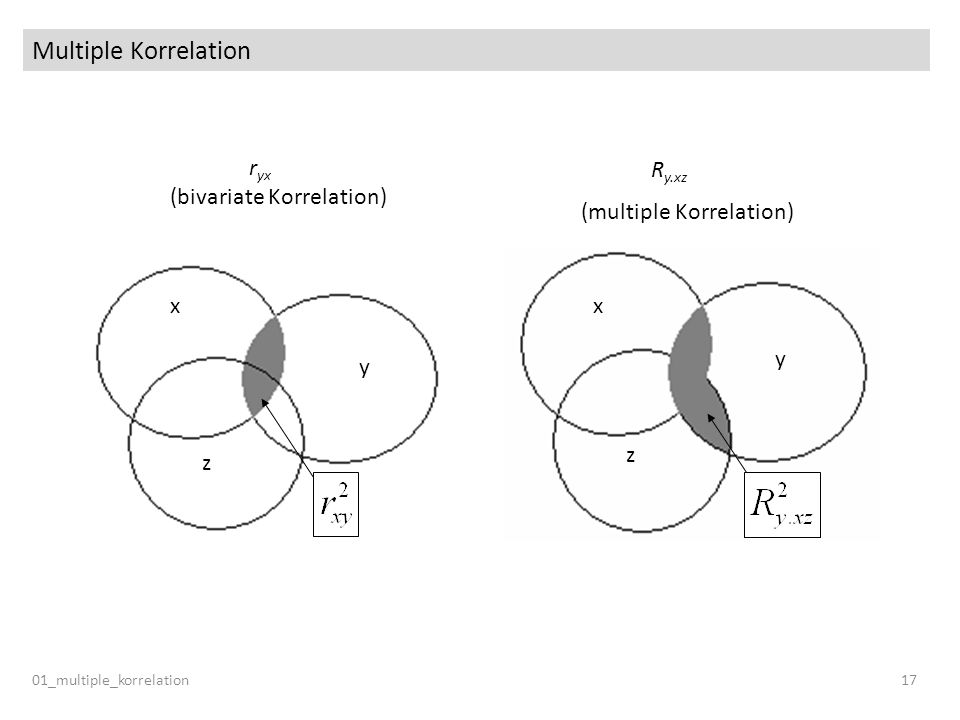 (multiple Korrelation)