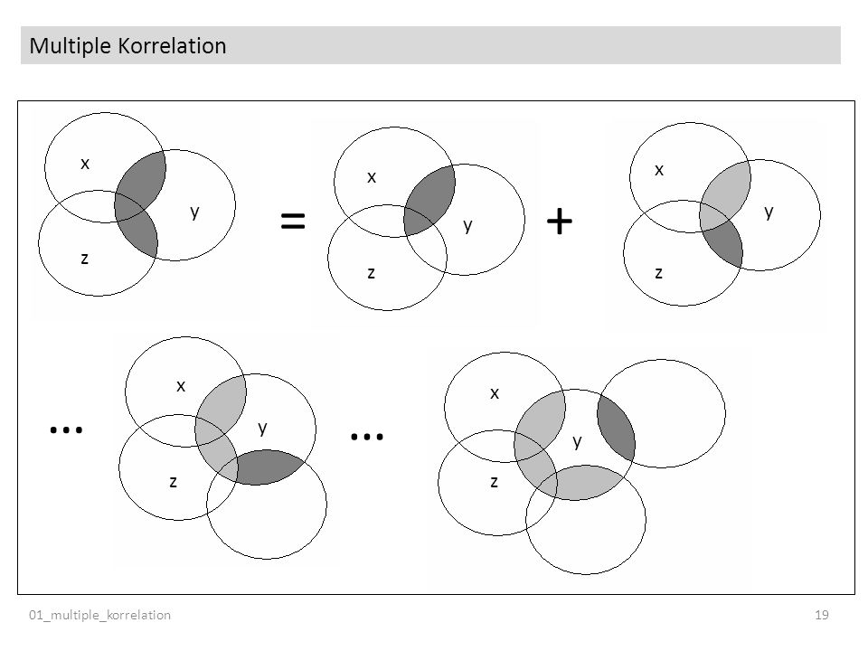 Multiple Korrelation y x z … = + 01_multiple_korrelation 19