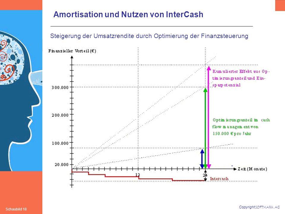 Steigerung der Umsatzrendite durch Optimierung der Finanzsteuerung
