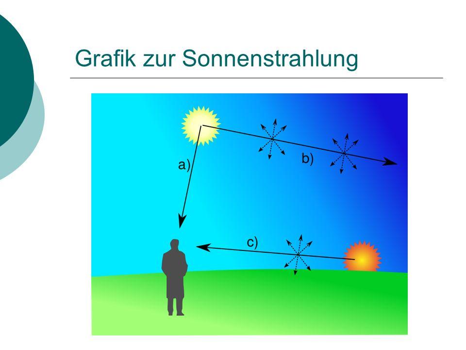 Grafik zur Sonnenstrahlung