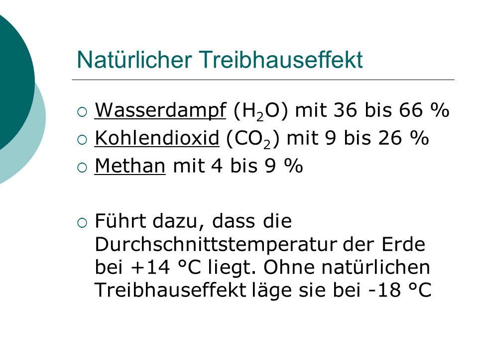 Natürlicher Treibhauseffekt