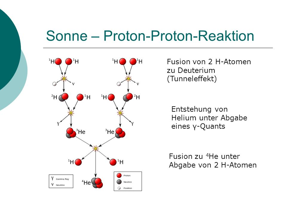 Sonne – Proton-Proton-Reaktion