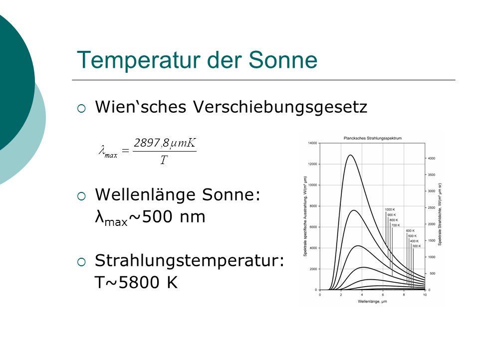 Temperatur der Sonne Wien'sches Verschiebungsgesetz Wellenlänge Sonne: