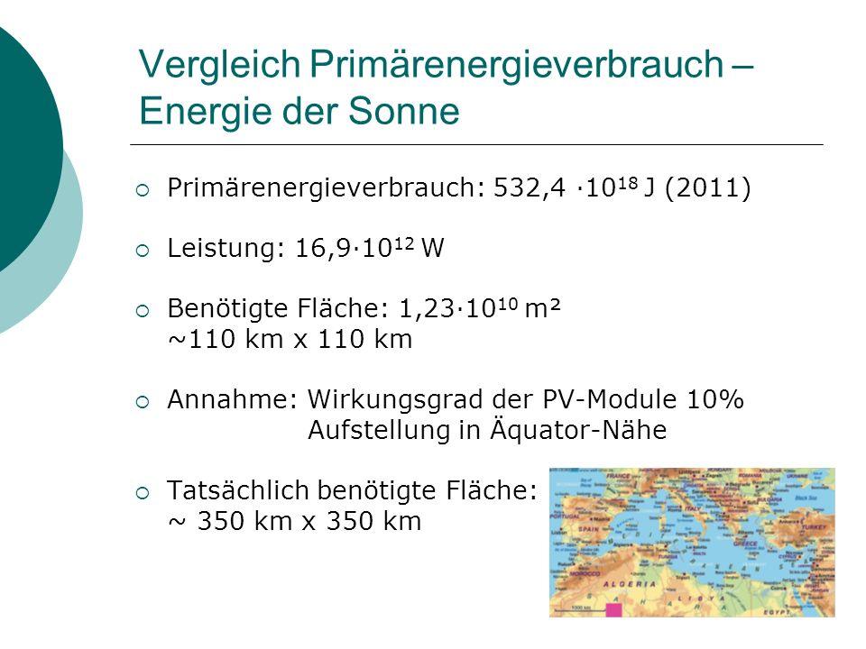 Vergleich Primärenergieverbrauch – Energie der Sonne
