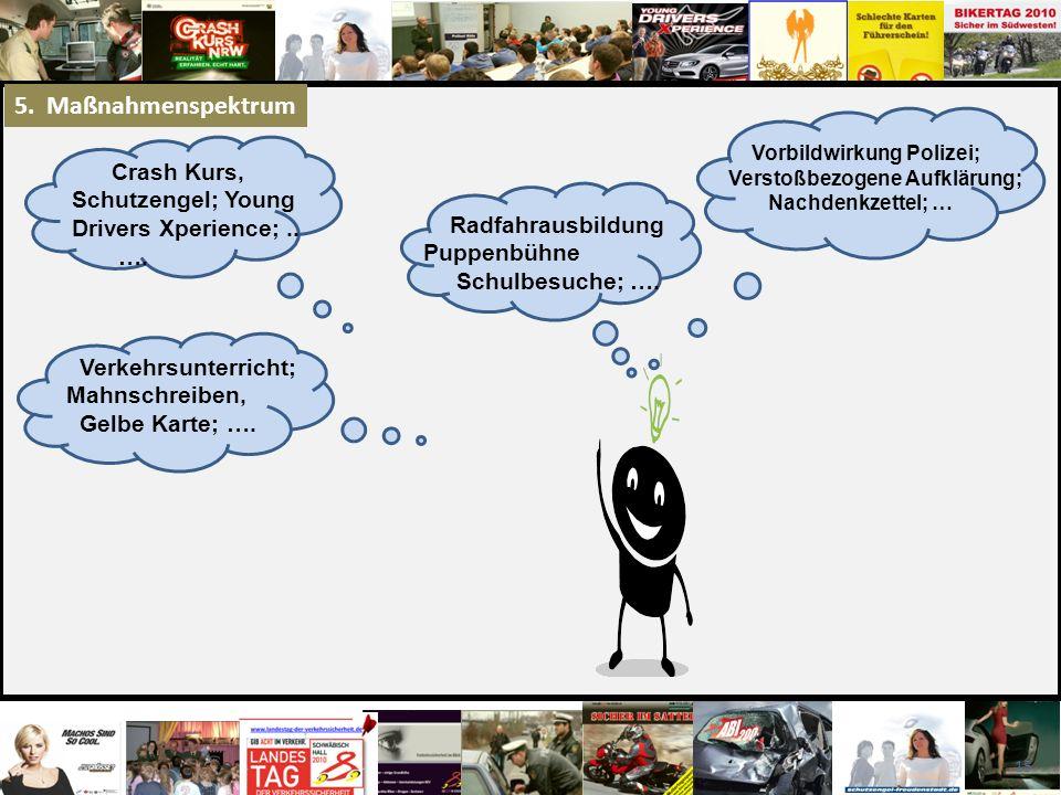 5. Maßnahmenspektrum Crash Kurs, Schutzengel; Young