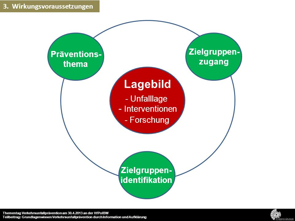 Lagebild - Interventionen Zielgruppen- Präventions- zugang thema