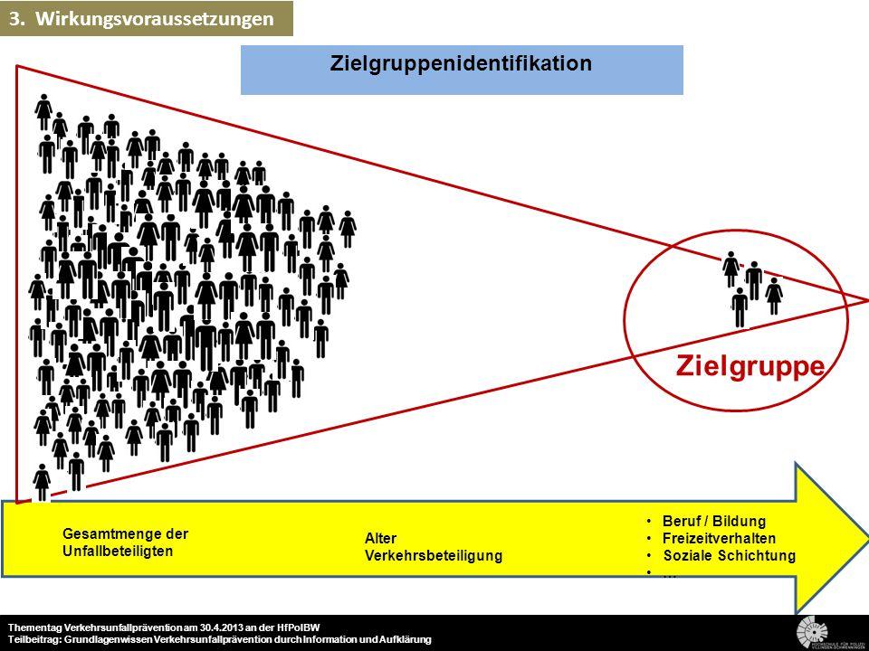 Zielgruppenidentifikation