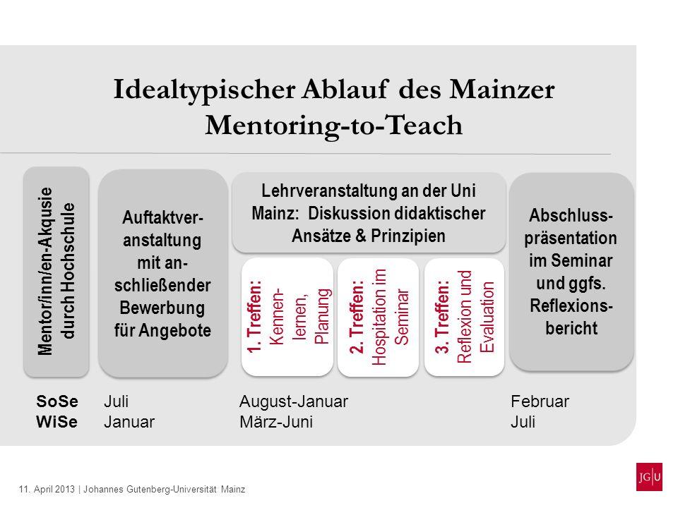 Idealtypischer Ablauf des Mainzer Mentoring-to-Teach