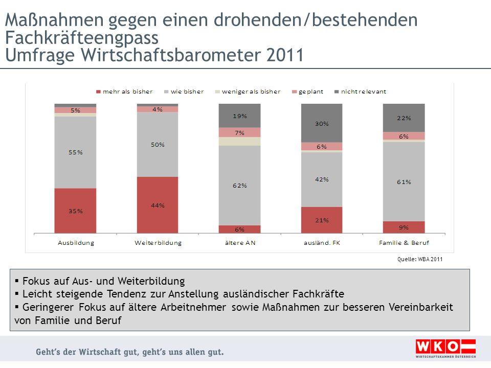 Maßnahmen gegen einen drohenden/bestehenden Fachkräfteengpass Umfrage Wirtschaftsbarometer 2011