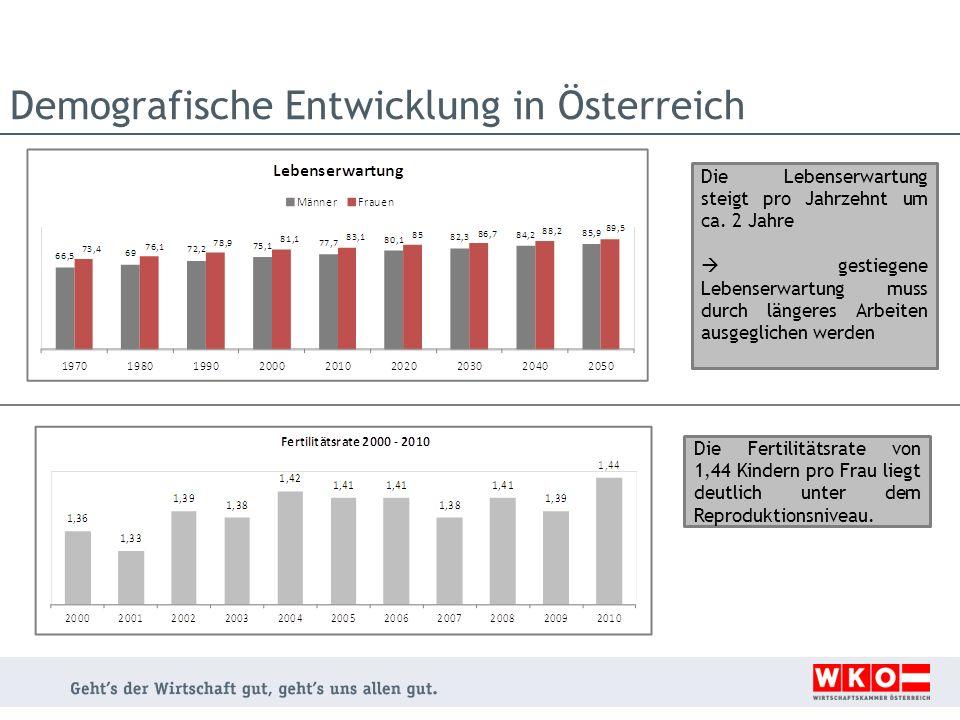 Demografische Entwicklung in Österreich