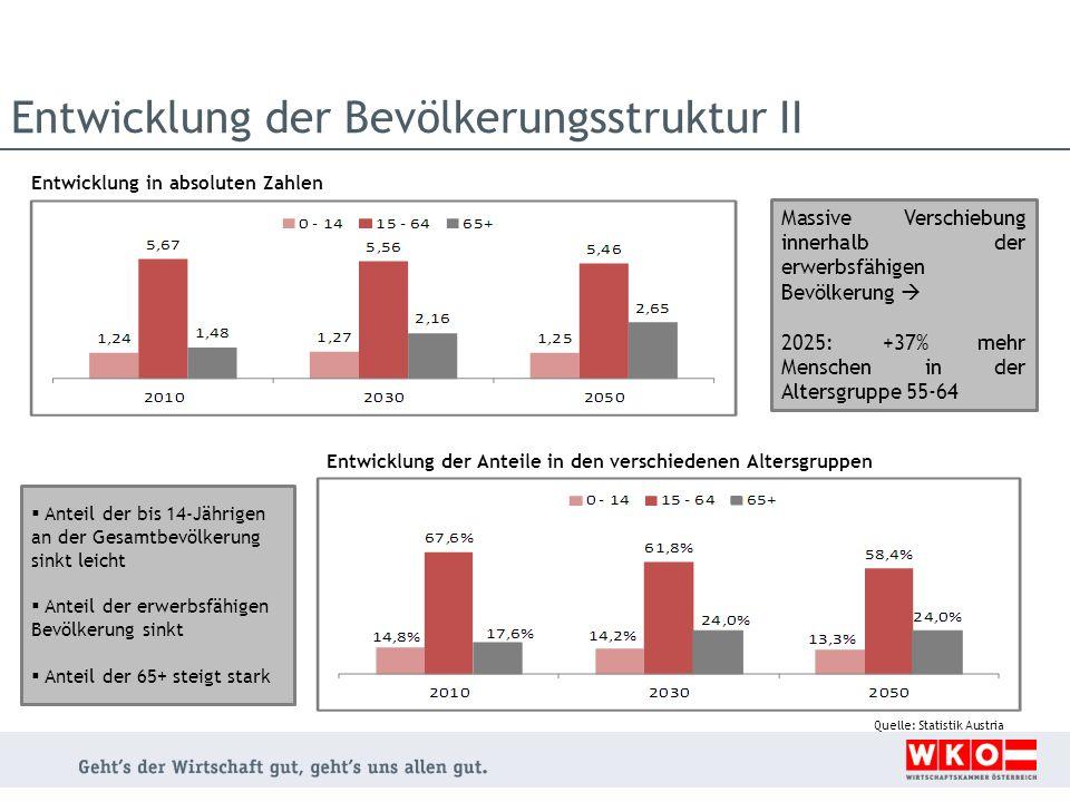 Entwicklung der Bevölkerungsstruktur II