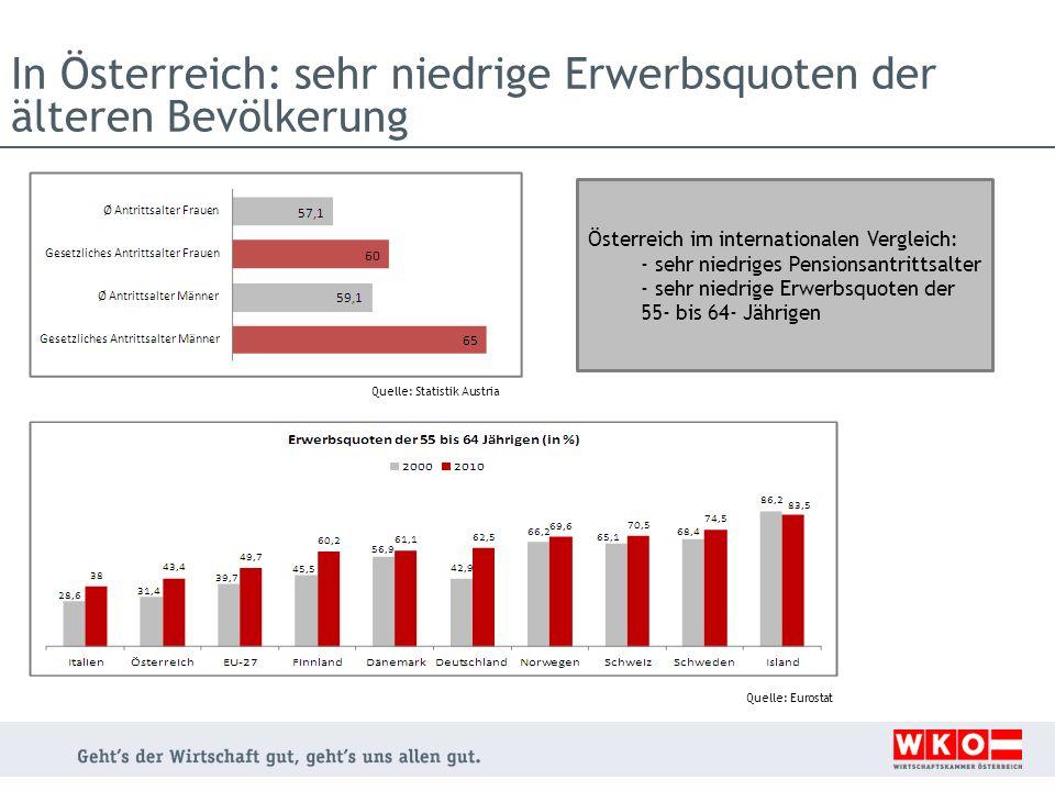 In Österreich: sehr niedrige Erwerbsquoten der älteren Bevölkerung