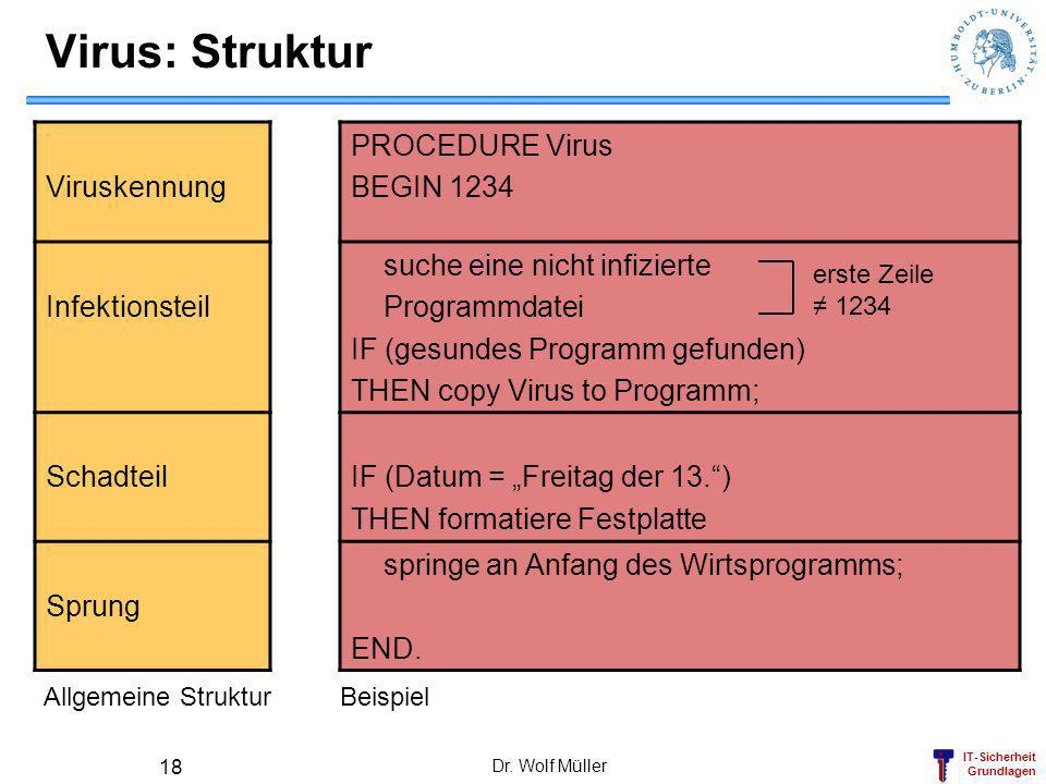 Virus: Struktur Viruskennung PROCEDURE Virus BEGIN 1234 Infektionsteil
