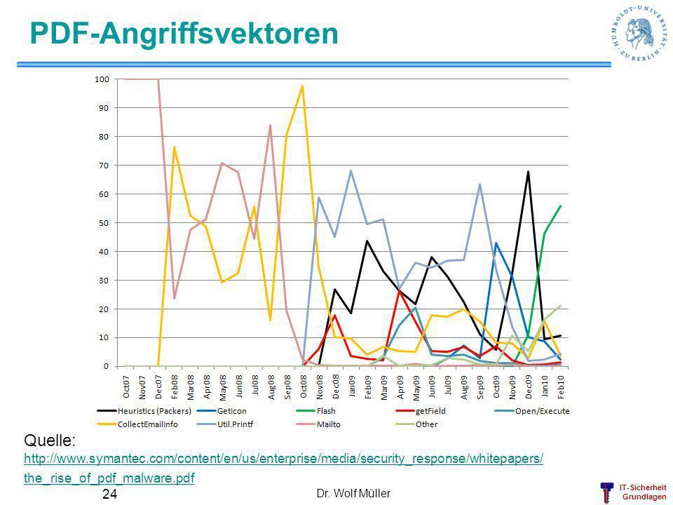 PDF-Angriffsvektoren