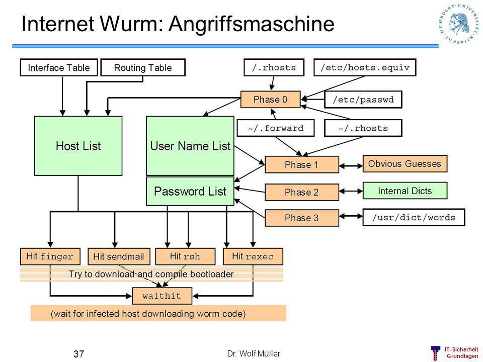 Internet Wurm: Angriffsmaschine