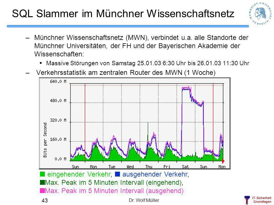SQL Slammer im Münchner Wissenschaftsnetz