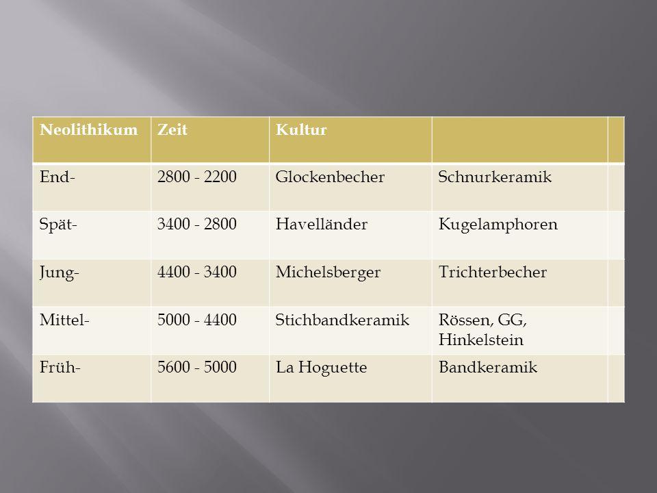 Neolithikum Zeit. Kultur. End- 2800 - 2200. Glockenbecher. Schnurkeramik. Spät- 3400 - 2800.