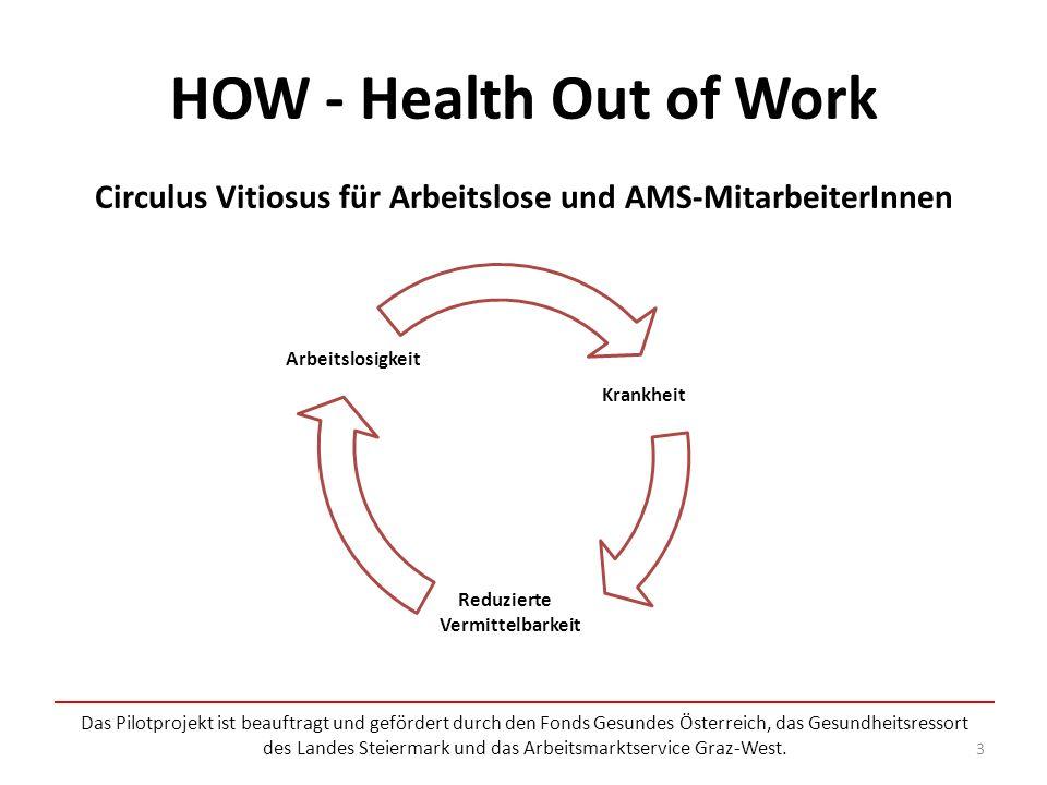 Circulus Vitiosus für Arbeitslose und AMS-MitarbeiterInnen