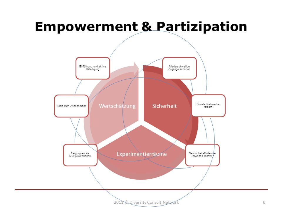 Empowerment & Partizipation
