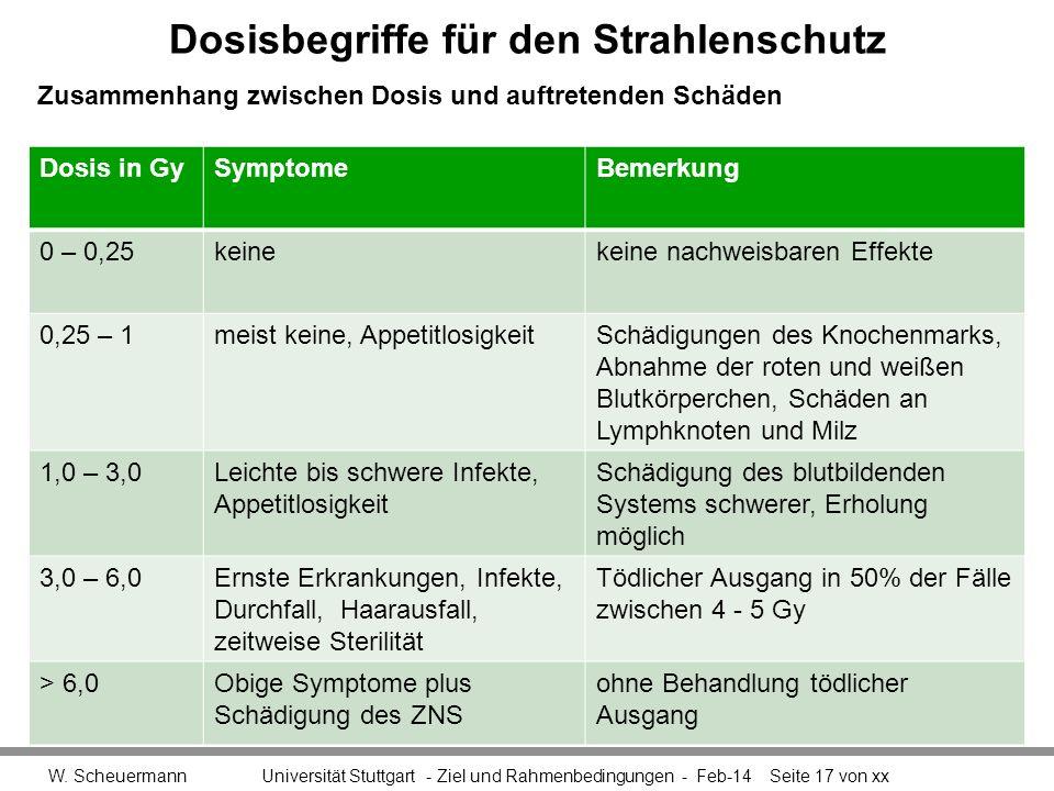 Dosisbegriffe für den Strahlenschutz