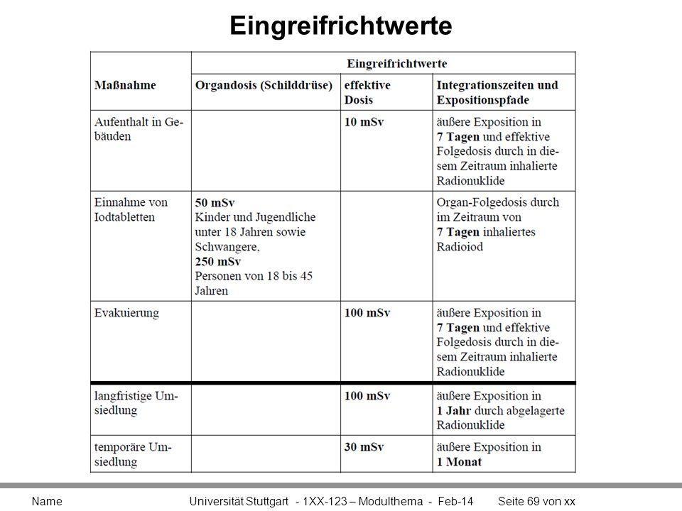 Eingreifrichtwerte Name Universität Stuttgart - 1XX-123 – Modulthema - Mrz-17.