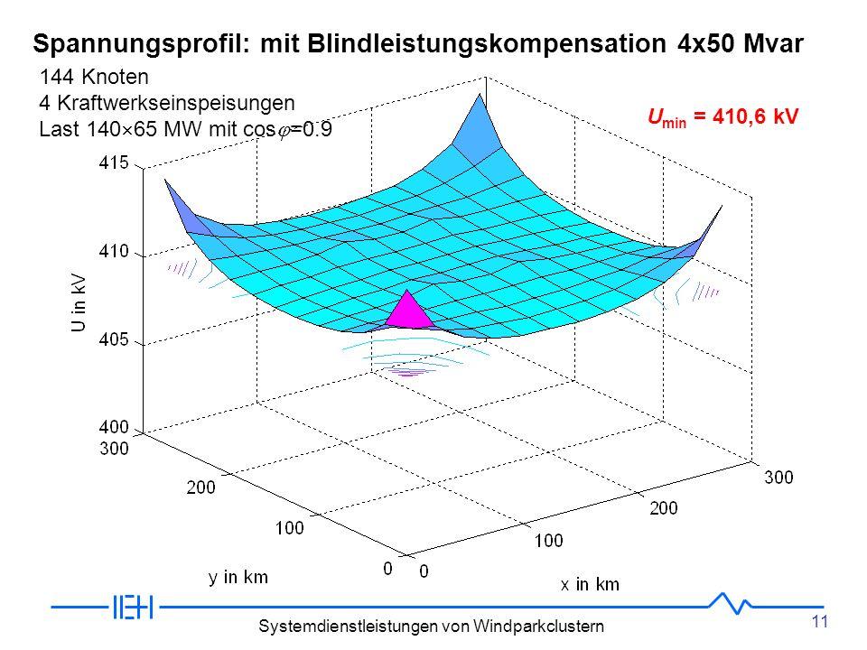 Spannungsprofil: mit Blindleistungskompensation 4x50 Mvar