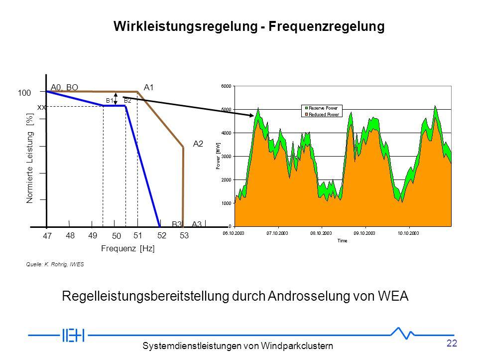 Wirkleistungsregelung - Frequenzregelung