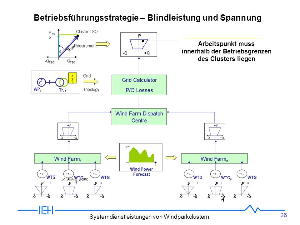 Betriebsführungsstrategie – Blindleistung und Spannung