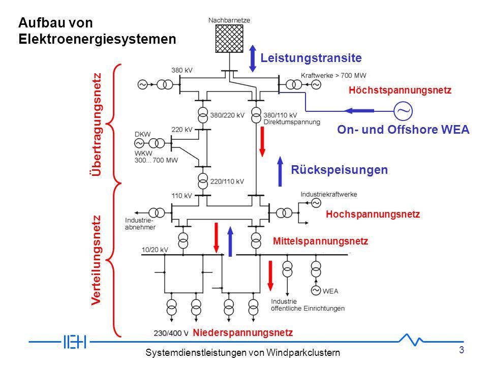 Aufbau von Elektroenergiesystemen