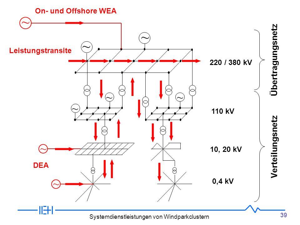 ~ ~ ~ ~ ~ ~ ~ Übertragungsnetz Verteilungsnetz On- und Offshore WEA