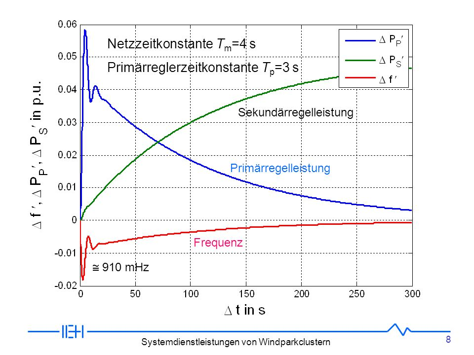 Netzzeitkonstante Tm=4 s Primärreglerzeitkonstante Tp=3 s
