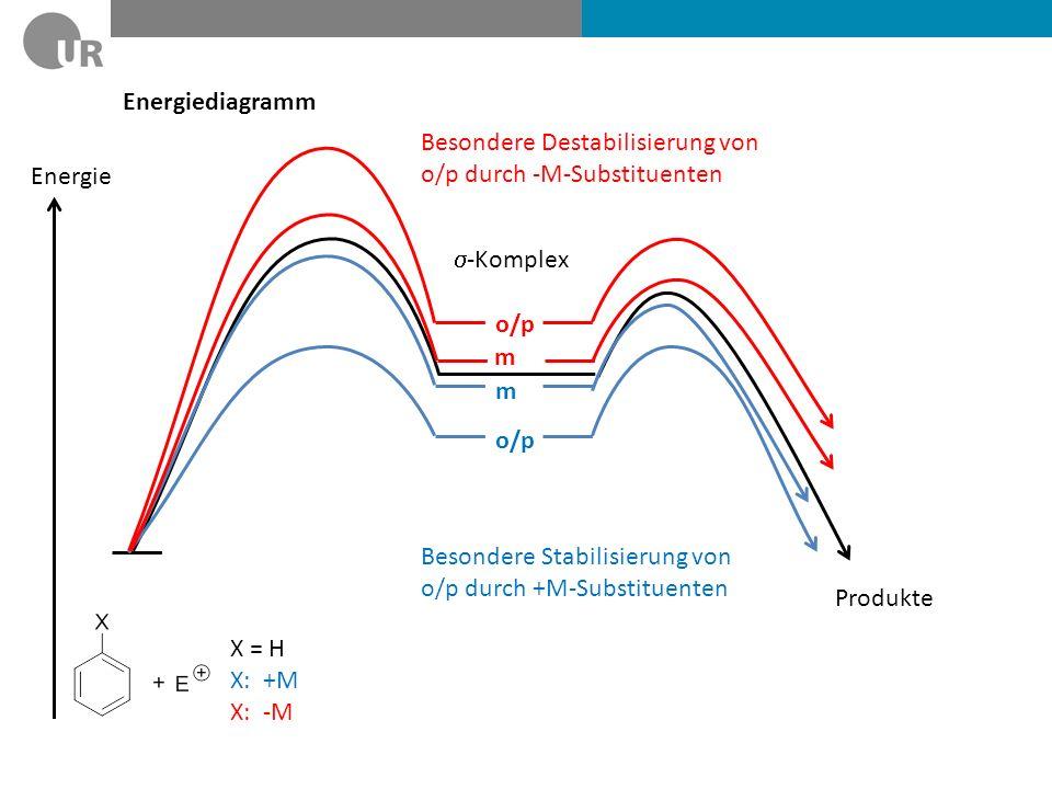 Energiediagramm Besondere Destabilisierung von. o/p durch -M-Substituenten. o/p. m. Energie. s-Komplex.