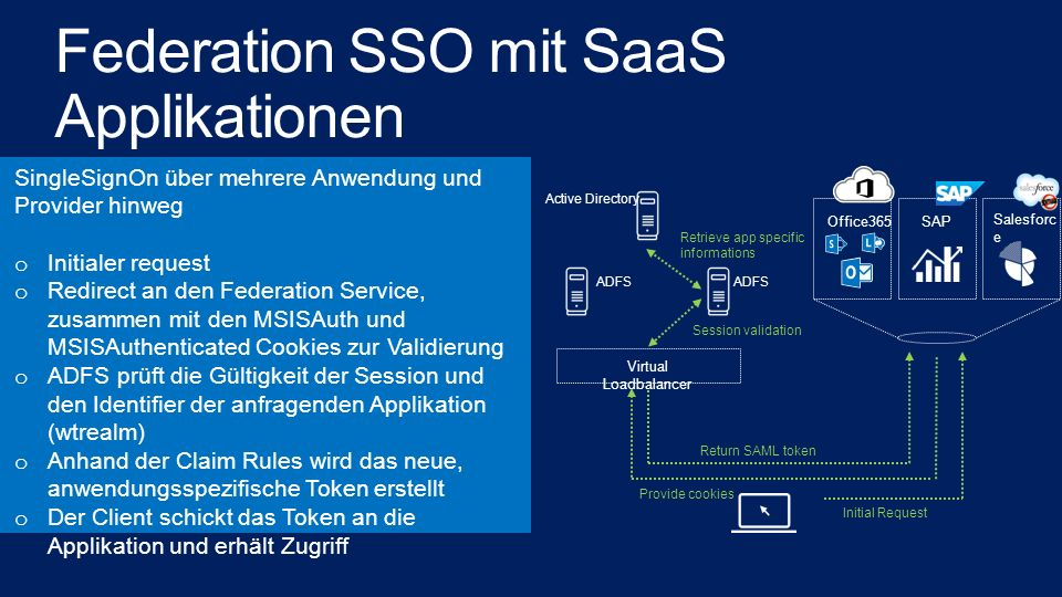 Federation SSO mit SaaS Applikationen
